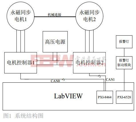 基于LabVIEW的电机寿命测试控制系统设计与实现