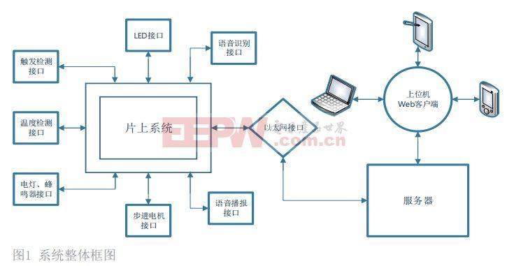 一种基于SoC和阿里云的智能家居系统设计方案