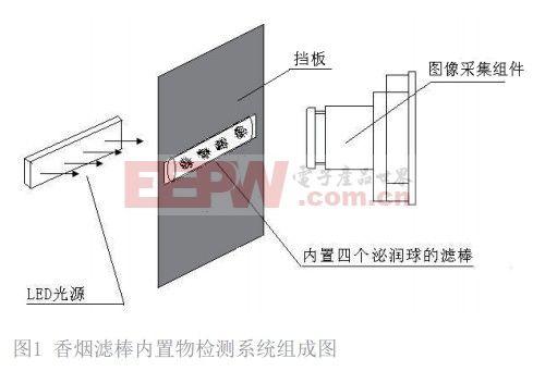 基于机器视觉技术的香烟滤棒内置物检测系统设计