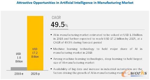 AI持续升温:2025全球AI制造业市场规模将达172亿美元