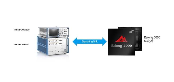 罗德与施瓦茨基于华为巴龙5000成功调试5G NR手机信令测试方案