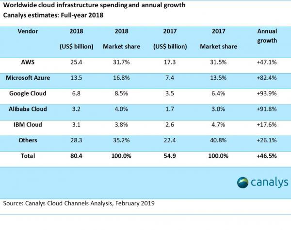 五大云巨头:亚马逊称霸全球,阿里云能追赶AWS吗?