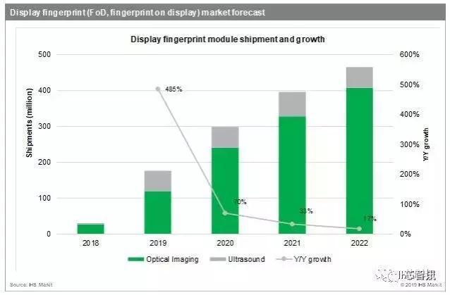 今年屏下指纹出货将暴增600%!谁将是最大受益者?