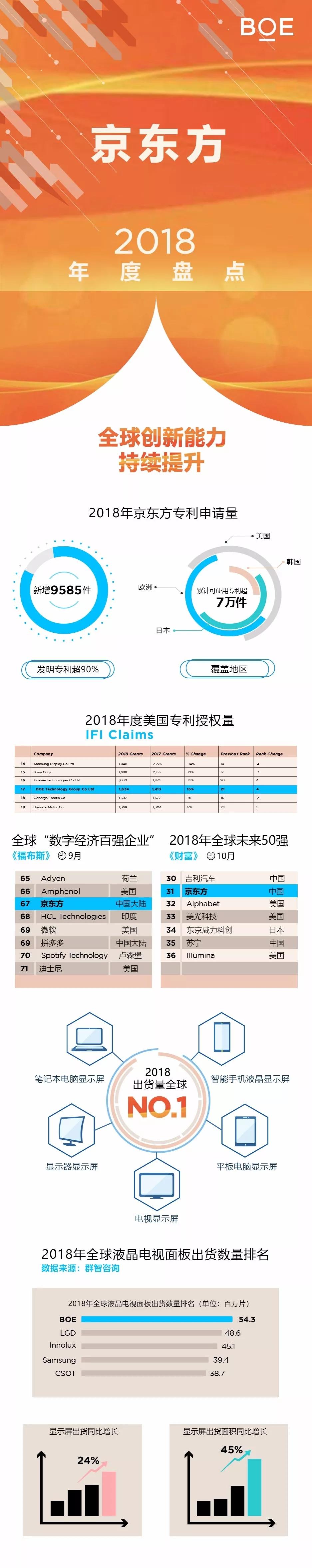 京东方2018年度盘点:显示屏出货量第一 专利排名提升