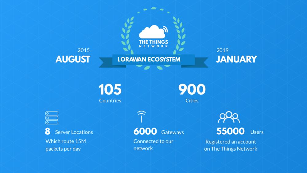 騰訊與The Things Network攜手拓展其LoRaWAN?開發者生態
