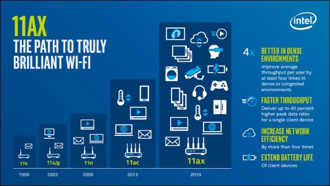 Wi-Fi 6 是什么?和现在的Wi-Fi有何区别?