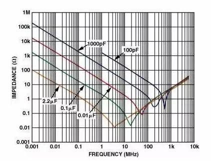 运放电路PCB有哪些设计技巧