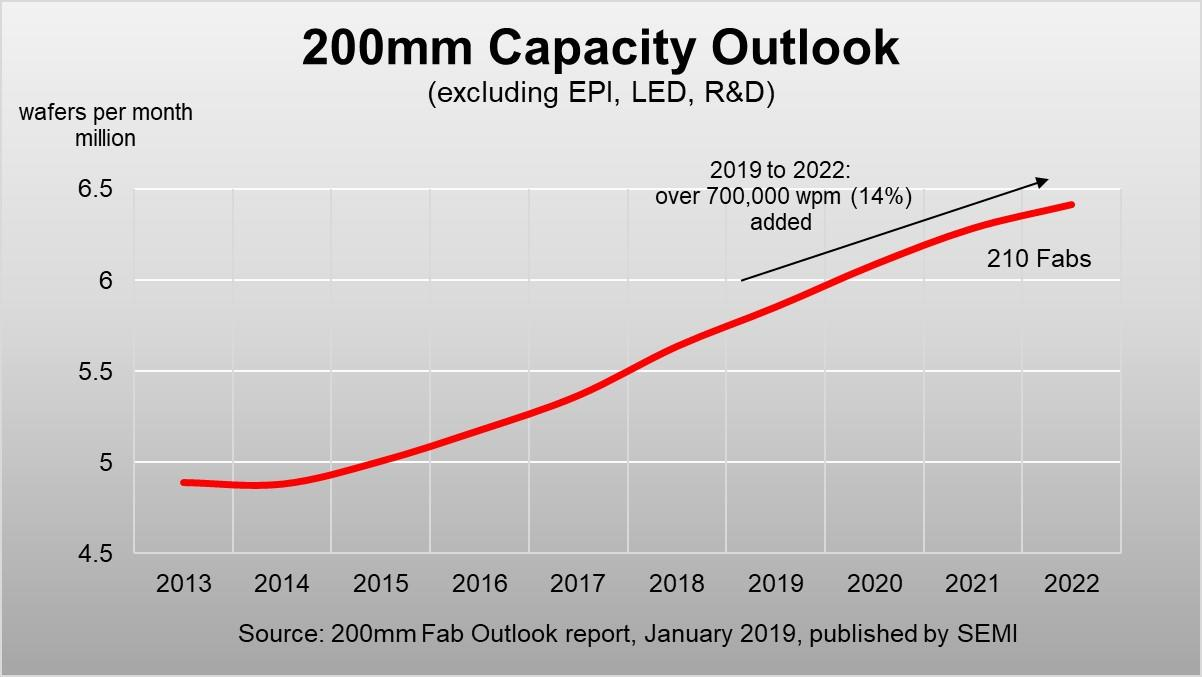全球8寸晶圓需求瘋漲,2022將突破70億片