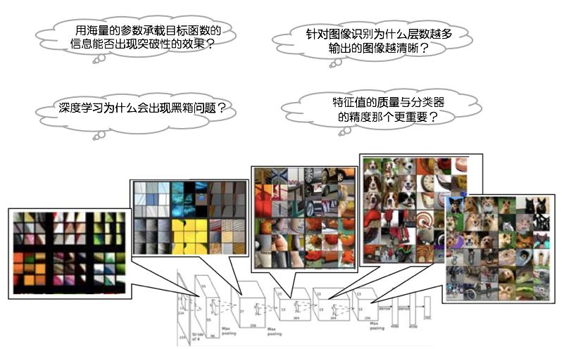 「超深度学习」创造新一代人工智能的核心理论