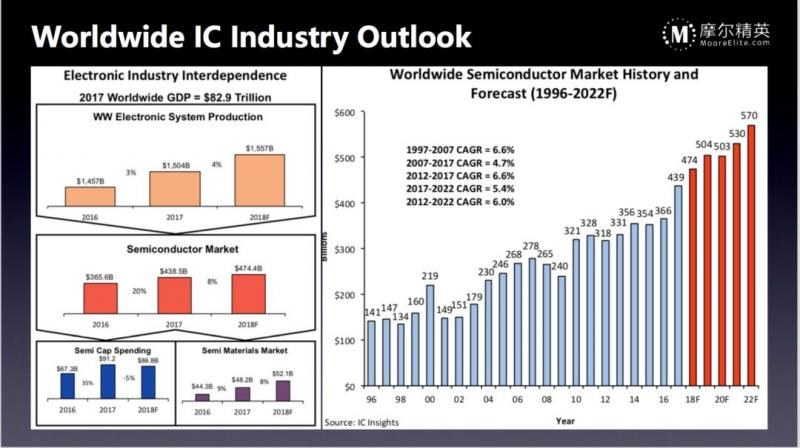 2018全球半導體市場數據分析