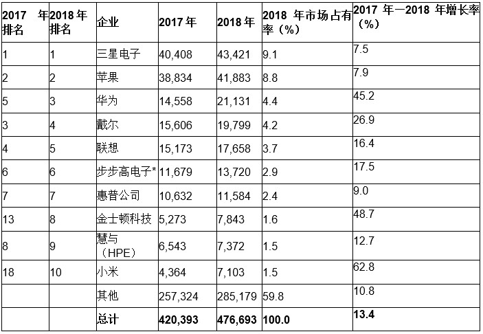 Gartner:2018年全球前十大半导体客户中四家为中国大陆OEM厂商
