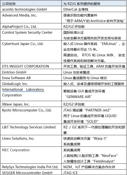 瑞薩電子推出四款RZ/G2系列64位MPU,提供業界領先的高性能,并可超長期支持Linux
