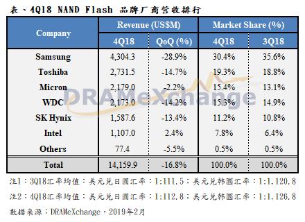 受價格下跌拖累,2018年第四季NAND Flash大廠營收季減16.8%