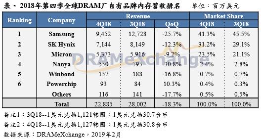 2018年第四季DRAM產值正式反轉向下,原廠獲利能力衰退