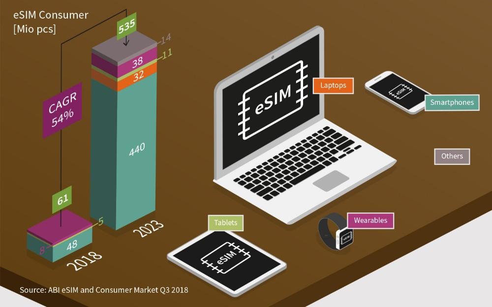 世界移动通信大会:英飞凌推出面向消费级移动设备的eSIM解决方案