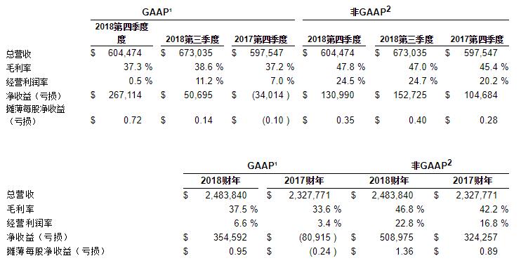 赛普拉斯公布2018年第四季度以及2018全年财报
