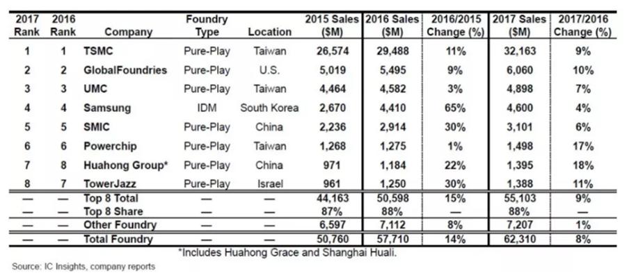 立足中国、跻身全球头部代工厂行列,华虹加速蜕变升级