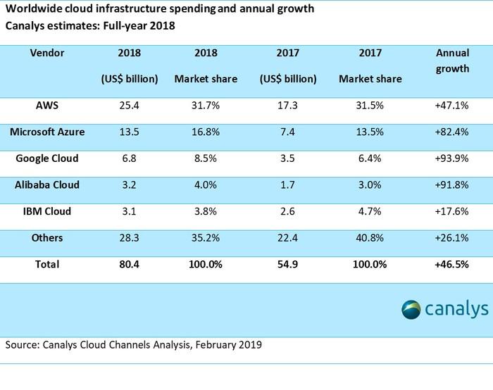 2018全球云市場規模破800億美元,馬太效應將來臨