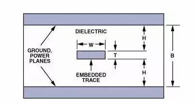 设计应用 > 运放电路pcb有哪些设计技巧    用于带状线的特征阻抗计算