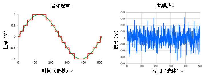 高分辨率Δ-ΣADC中有关噪声的十大问题