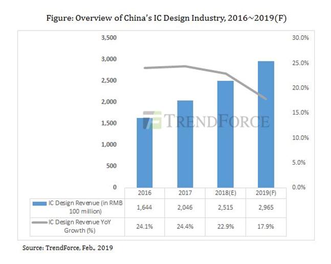 2018年IC设计业发展情况如何?