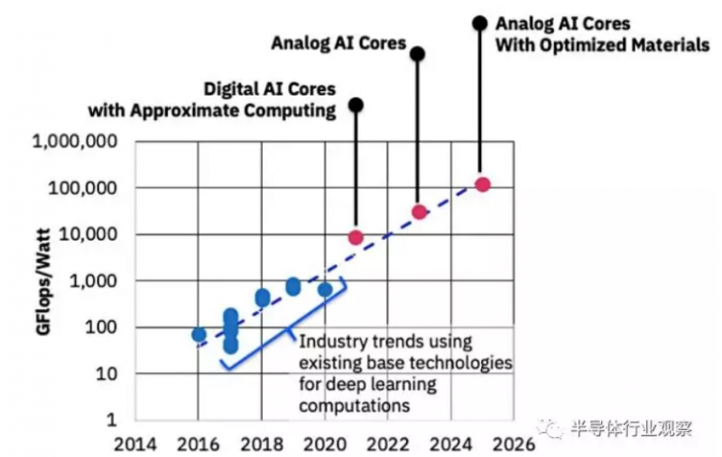 IBM:模拟芯片可为机器学习加速1000倍