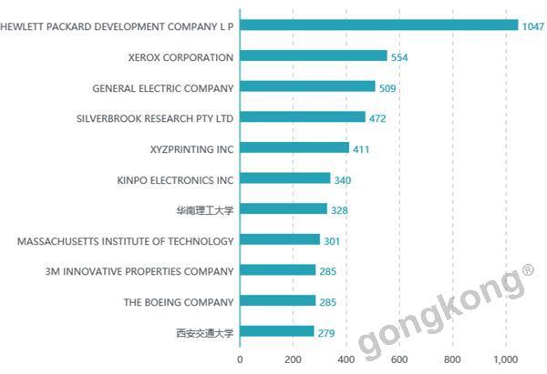 中国竟然是3D打印技术专利最多的国家