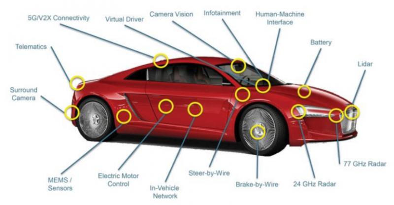自动驾驶汽车的关键元器件:传感器和处理器