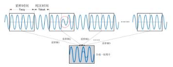 怎么测量示波器的刷新率