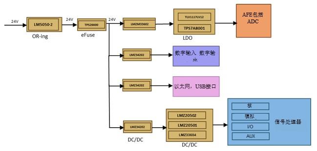 在DAQ应用中使用非隔离DC/DC电源降压模块的优势