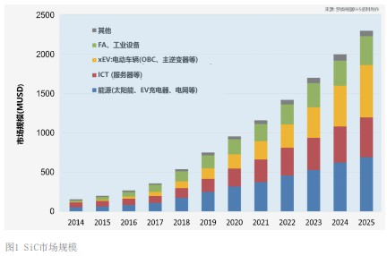 SiC市场趋势及应用动向