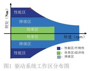 基于新能源汽车续航和动力性提升的双向DC-DC设计