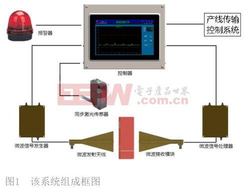 基于微波技术的包装产品内部缺失检测装置设计