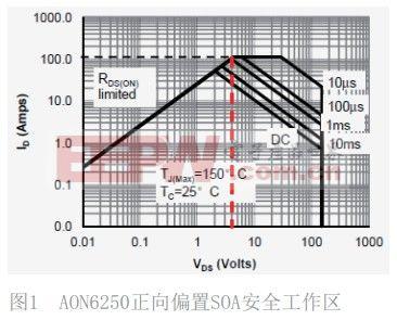 功率MOSFET安全工作区,真的安全吗?