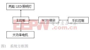 多功能智能展柜控制系統設計