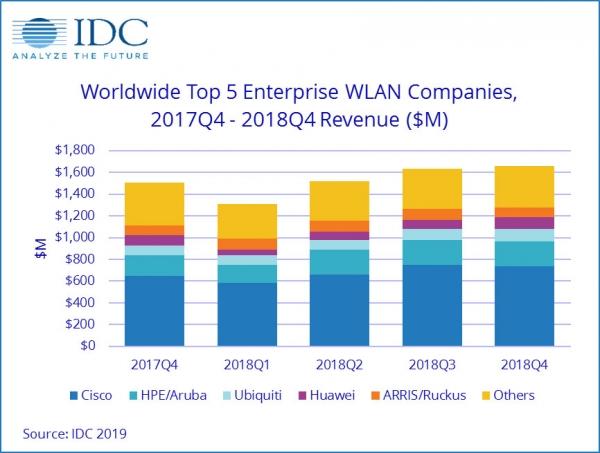 IDC:2018年第四季度及全年全球企业WLAN市场加速增长