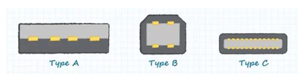 USB Type-C标准最全面的解读