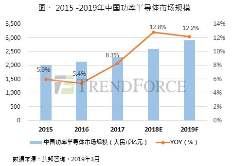 集邦咨询:需求持续扩张,2019年中国功率半导体市场规模逾2,900亿元