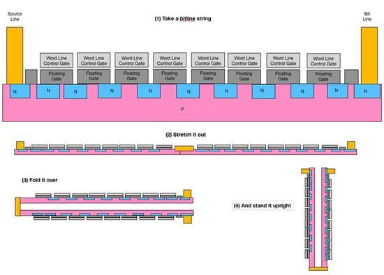 東芝和西數正研發128層3D NAND閃存:最早2020年上市