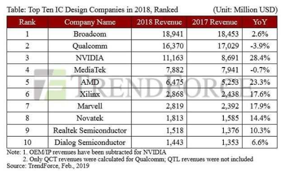 Broadcom成为无晶圆厂芯片供应商TOP 1