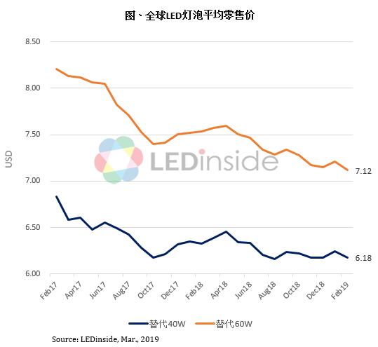 集邦咨询:全球经济景气低迷,LED封装及球泡灯价格持续下调