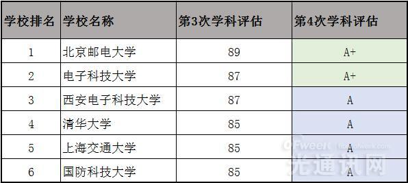 """国内六大通信牛校 """"两电一邮""""小胜清华大学"""