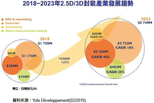 2023年2.5D/3D封装产业规模达57.49亿美元