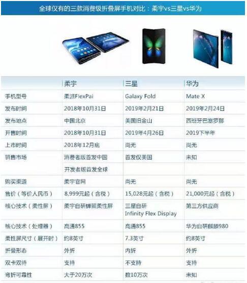 折叠屏手机爆红 柔性OLED面板产业链迎新机遇
