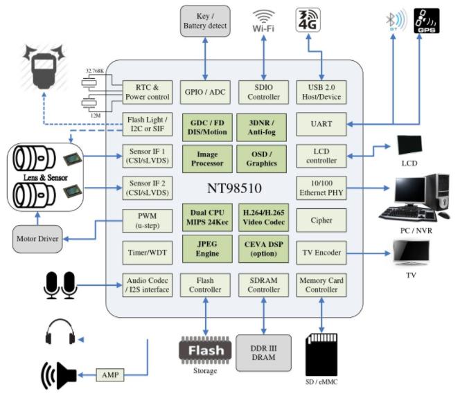 大联大诠鼎集团推出Novatek智能IPCAM解决方案