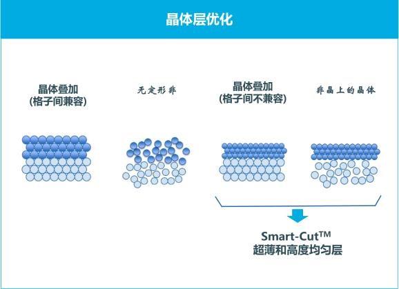 AIoT和5G变革剑指优化衬底
