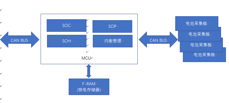 鐵電隨機存儲器F-RAM在動力電池管理上的應用