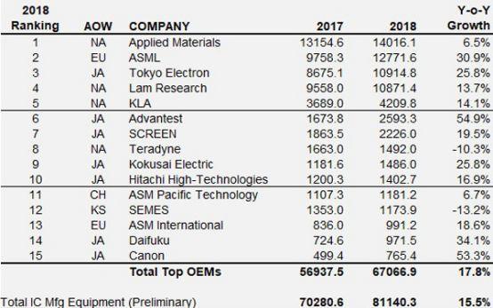 全球TOP15半導體設備廠商排名出爐:日企占了半壁江山