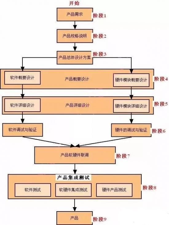 详解流程:嵌入式产品开发的各个阶段