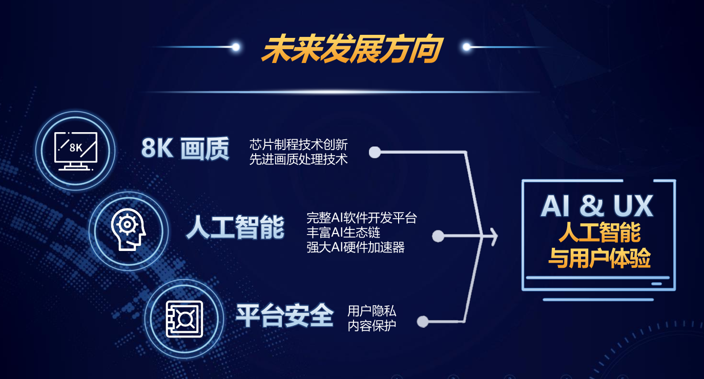 """8k、AI电视大势所趋,智能家居市场""""又添新丁"""""""